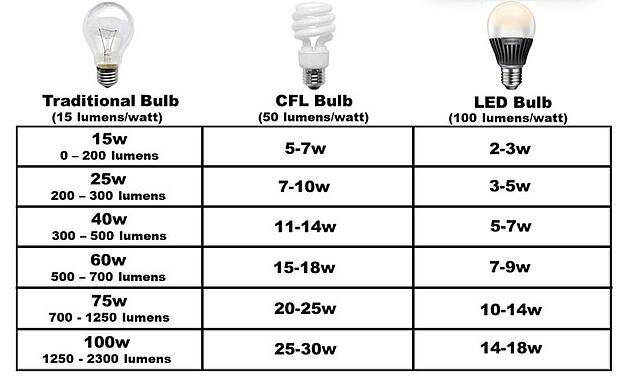 Led Lighting Watts Vs Lumens