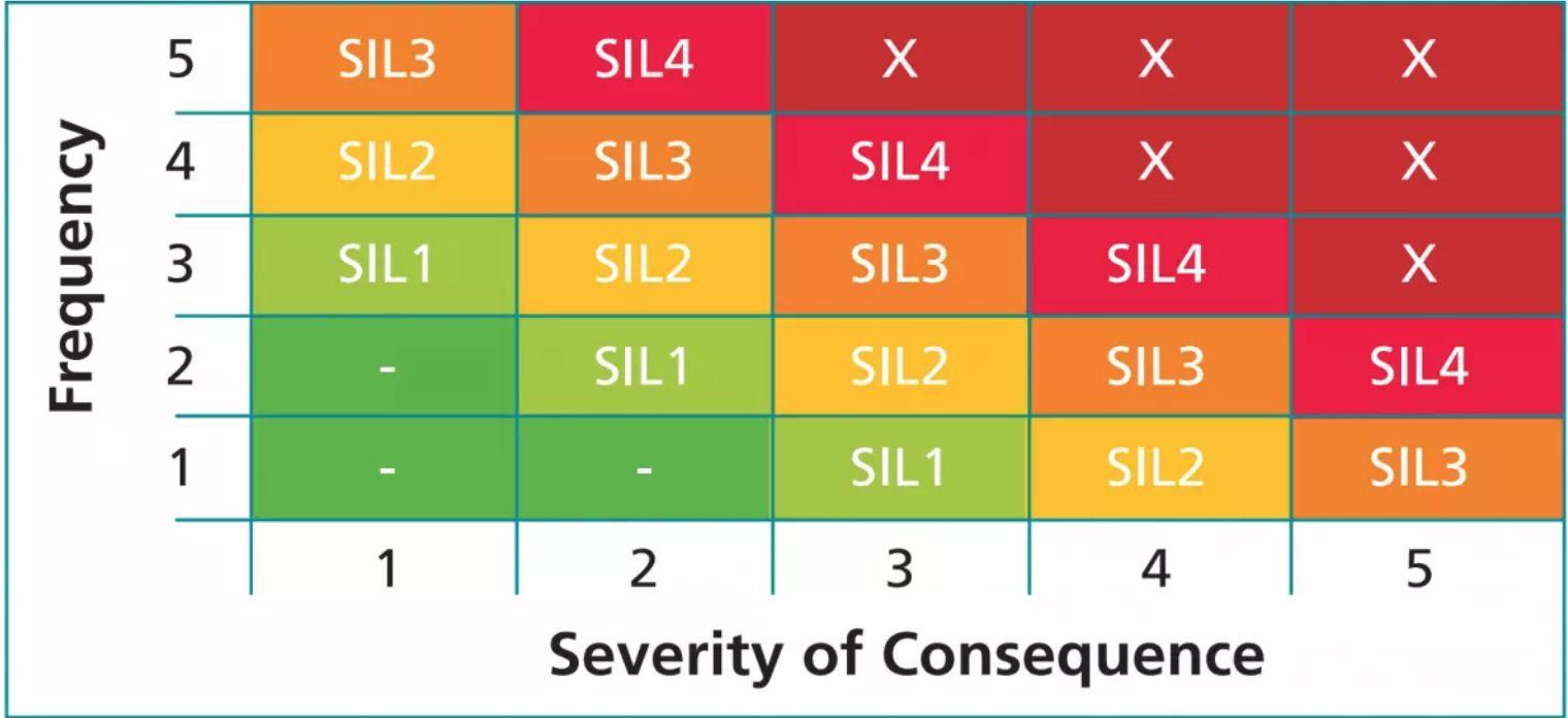 SIL Levels