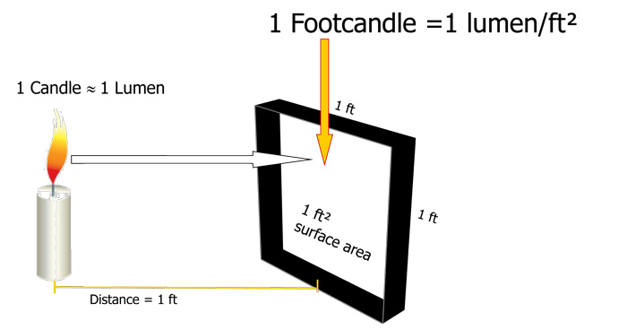 what is a foot candle , led lighting by acd